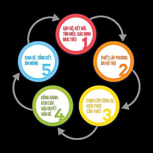 diagram- tham vấn tâm lý, lãnh đạo bản thân