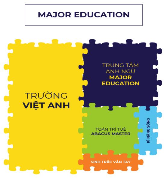 Sơ đồ tổ chức - Cơ cấu doanh nghiệp Major Education